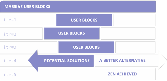Diagram showing several iterations of a project with user blocks, eventually leading to a clear solution